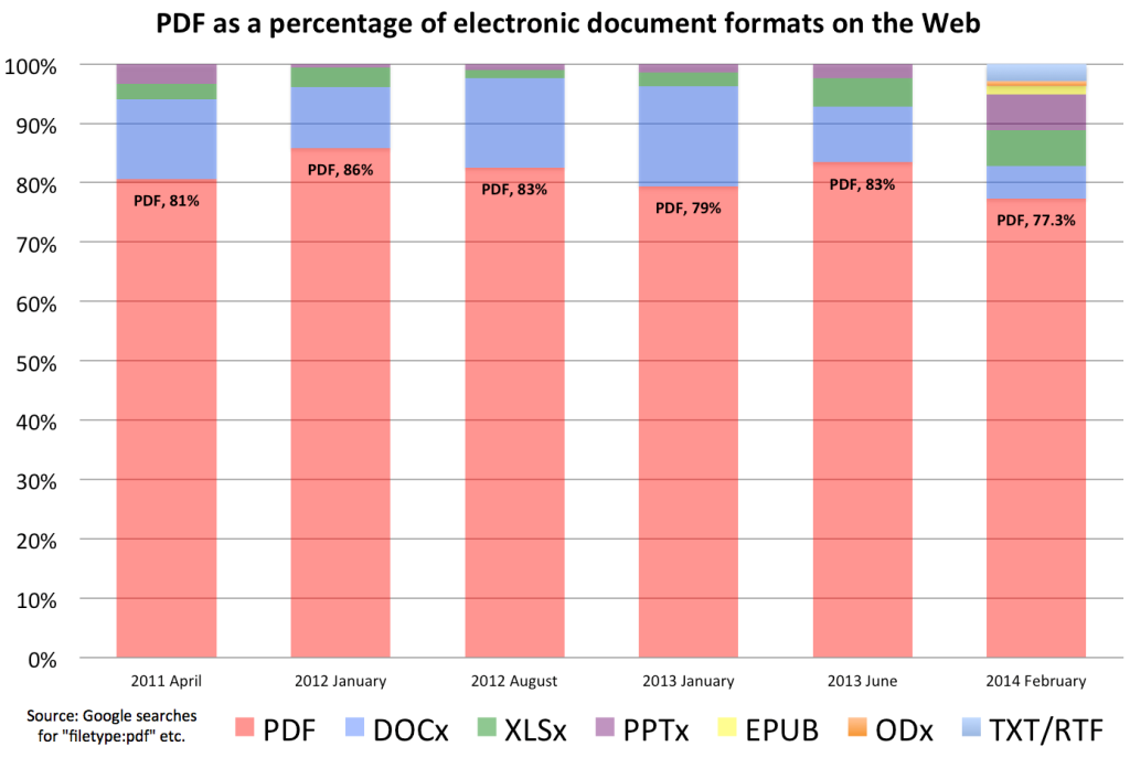 PDF document the most popular document file type (PDF forms)